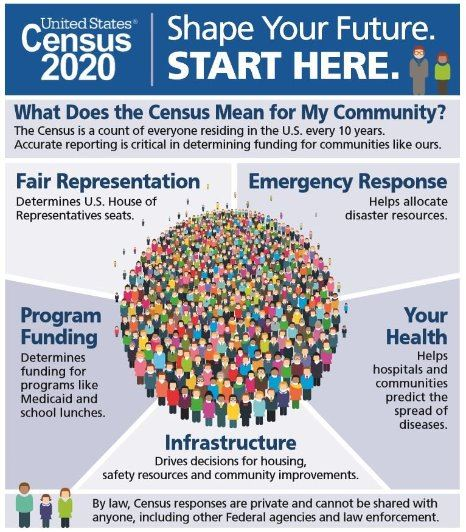 Shape your future census